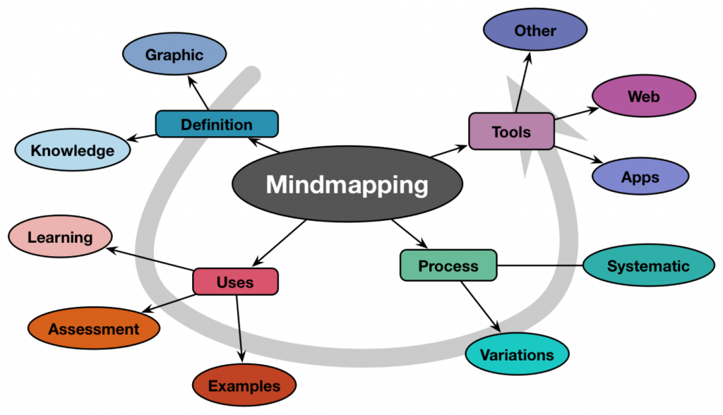 Why The Mind Map Technique Is Essential For Success?